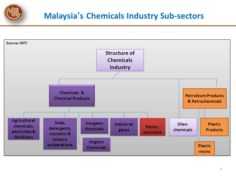 Malaysia's Chemicals Industry Sub-sectors