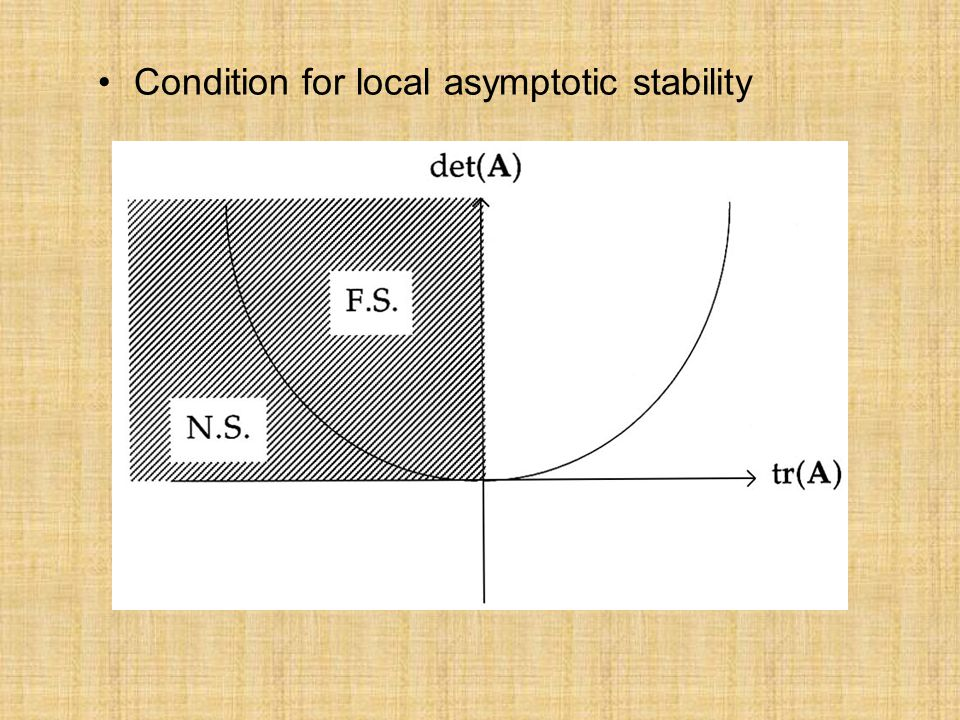 Condition for local asymptotic stability