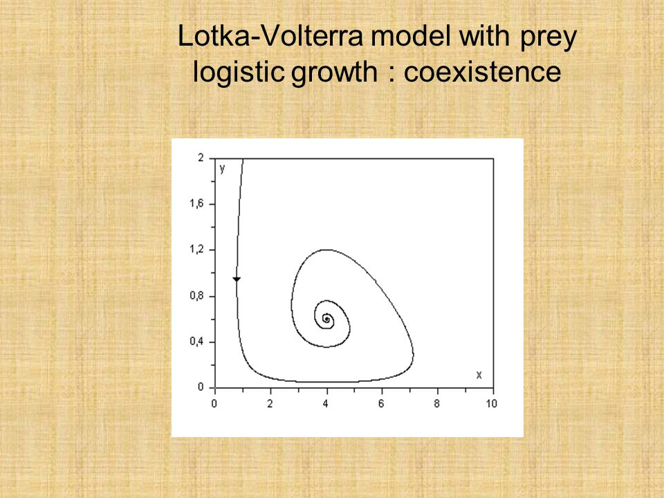 Lotka-Volterra model with prey logistic growth : coexistence