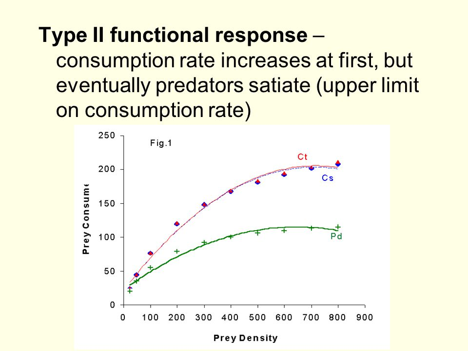 Type II functional response – consumption rate increases at first, but eventually predators satiate (upper limit on consumption rate)