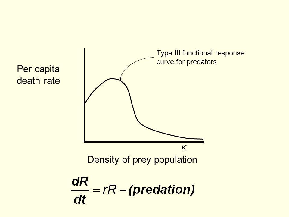 Density of prey population