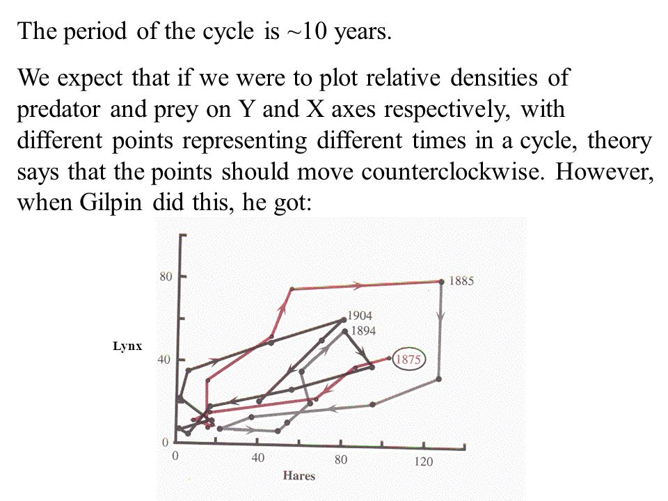 The period of the cycle is ~10 years.