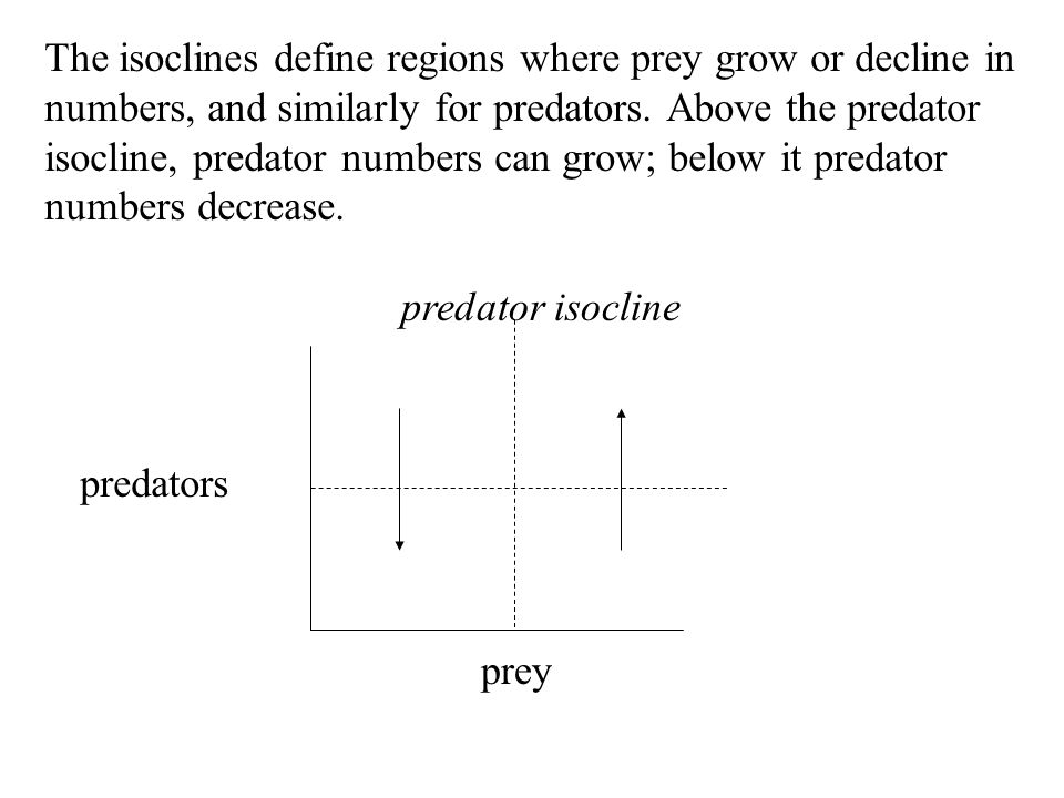 The isoclines define regions where prey grow or decline in numbers, and similarly for predators. Above the predator isocline, predator numbers can grow; below it predator numbers decrease.