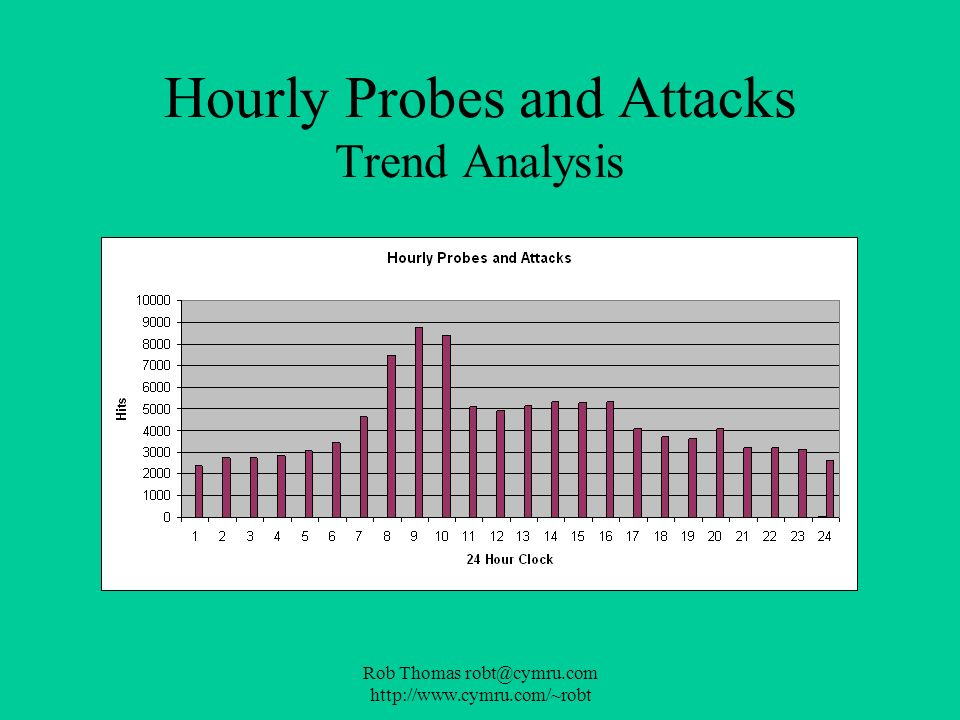 Hourly Probes and Attacks Trend Analysis