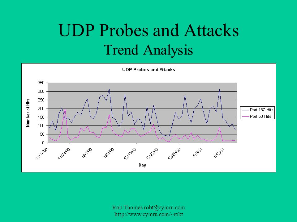 UDP Probes and Attacks Trend Analysis