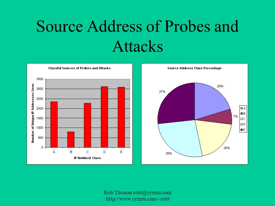 Source Address of Probes and Attacks