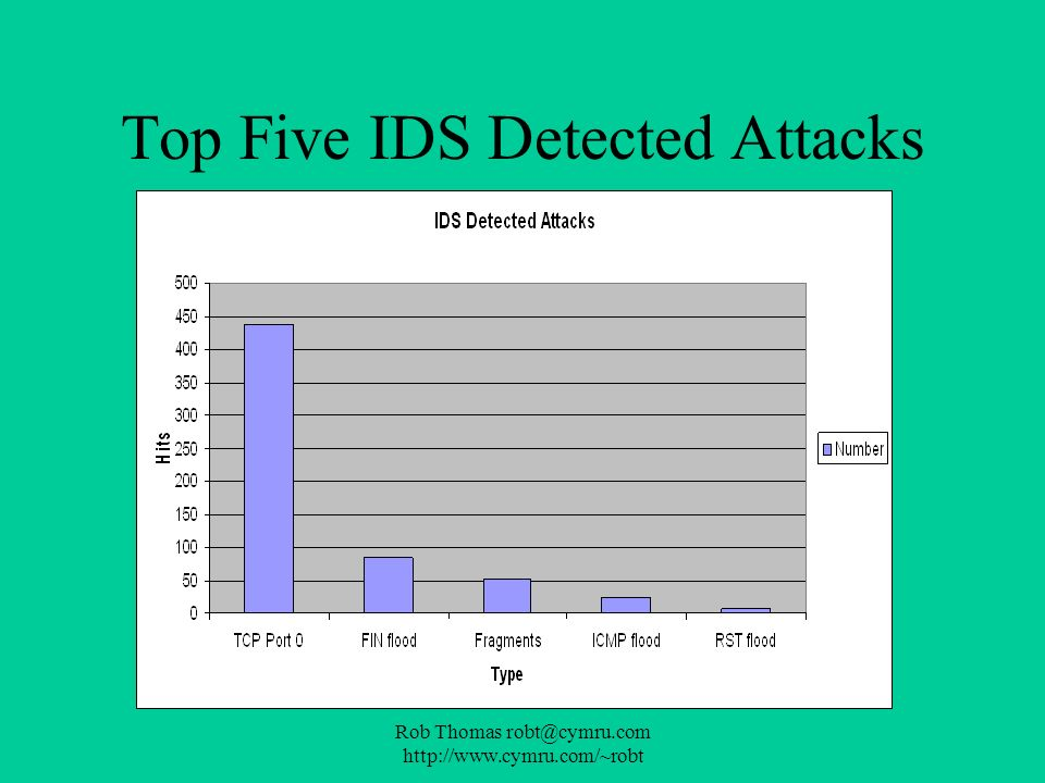 Top Five IDS Detected Attacks