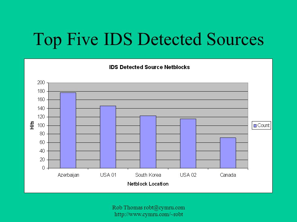 Top Five IDS Detected Sources