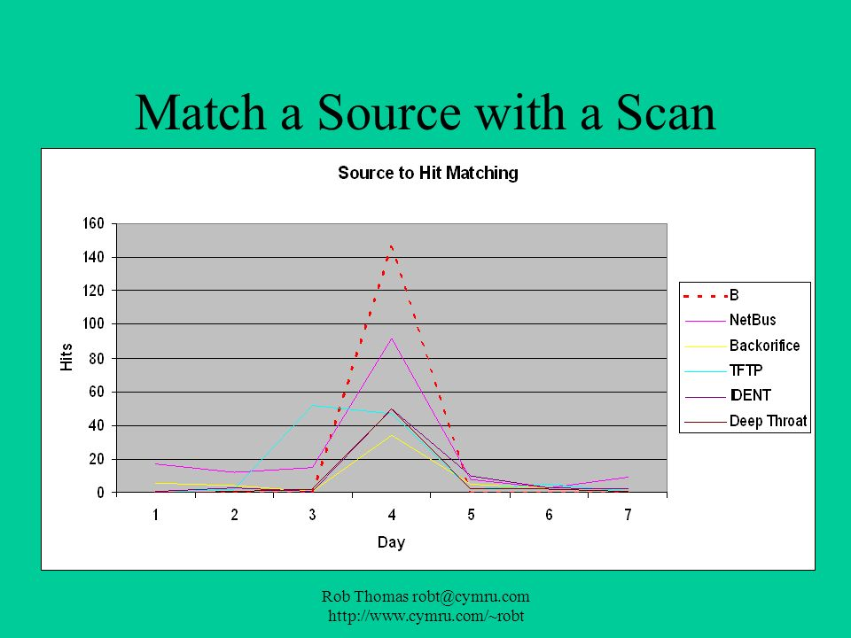 Match a Source with a Scan