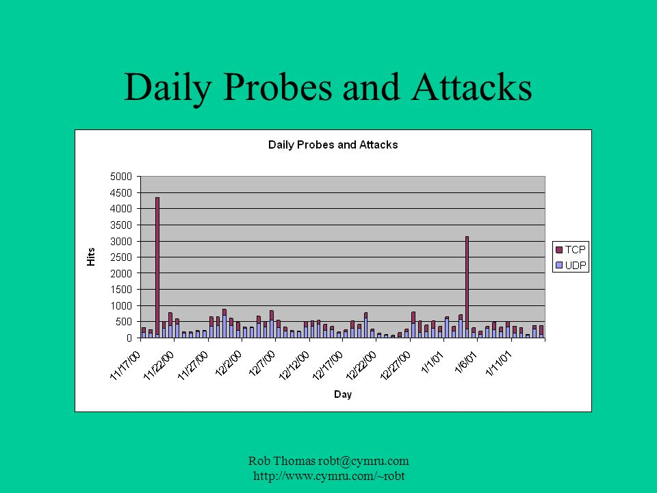 Daily Probes and Attacks