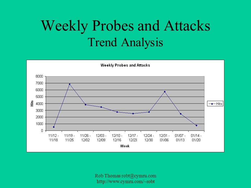 Weekly Probes and Attacks Trend Analysis