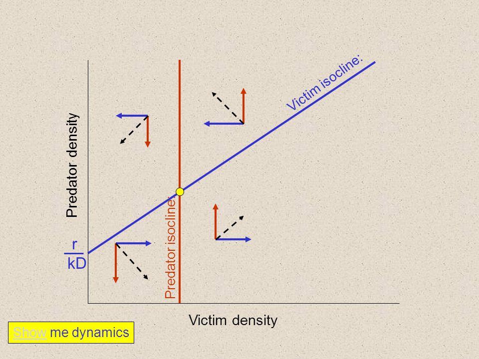 r kD Predator density Victim density Victim isocline: