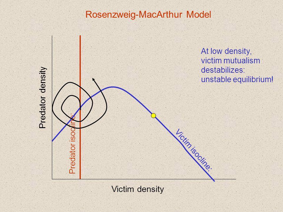 Rosenzweig-MacArthur Model