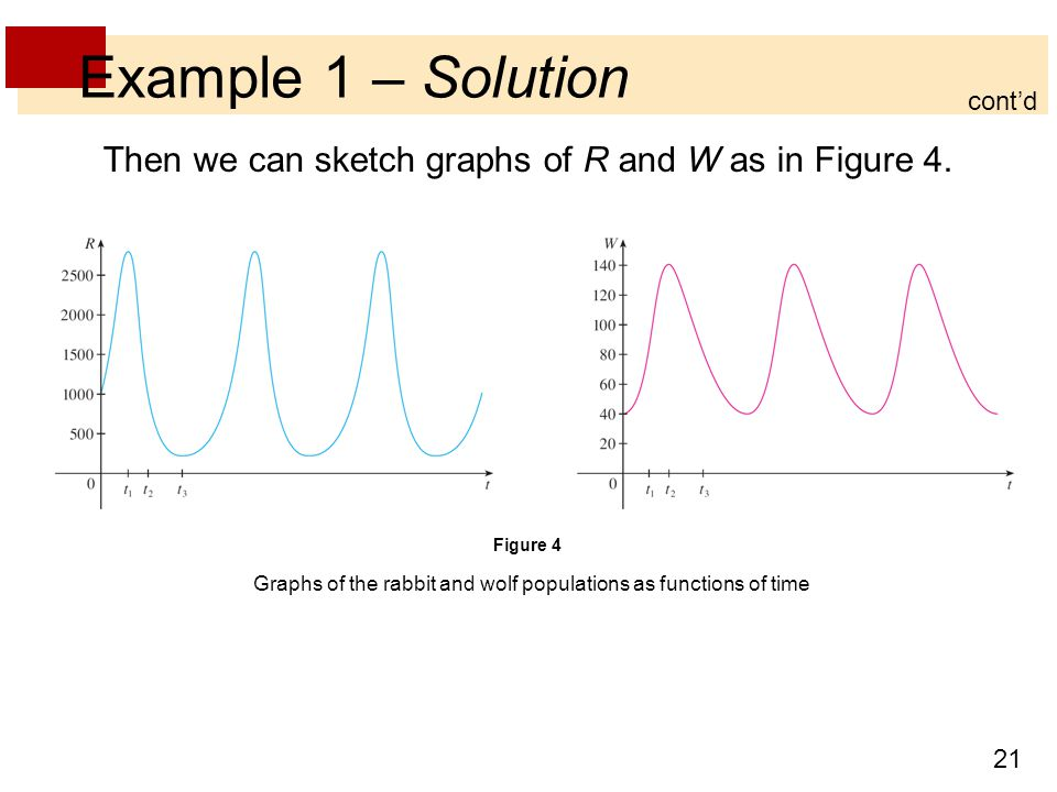 Example 1 – Solution cont'd. Then we can sketch graphs of R and W as in Figure 4. Figure 4.