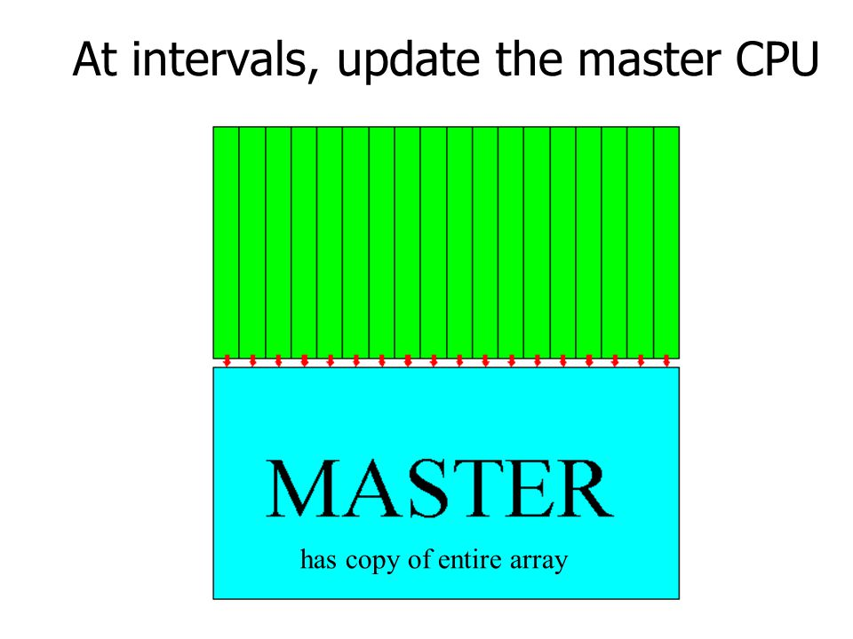 At intervals, update the master CPU