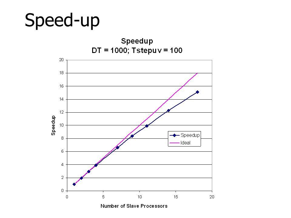 Speed-up 46