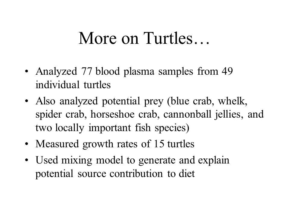 More on Turtles… Analyzed 77 blood plasma samples from 49 individual turtles.