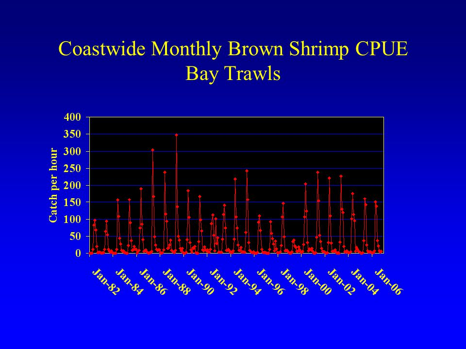Coastwide Monthly Brown Shrimp CPUE Bay Trawls
