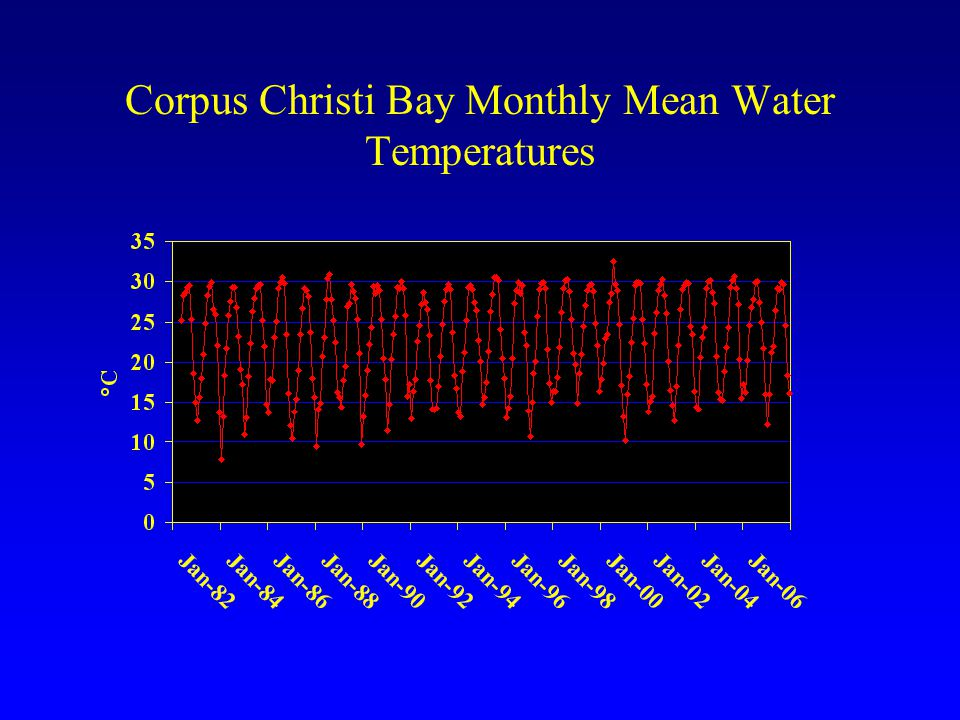 Corpus Christi Bay Monthly Mean Water Temperatures