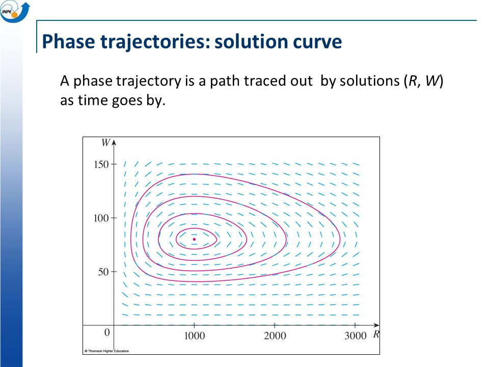 Phase trajectories: solution curve