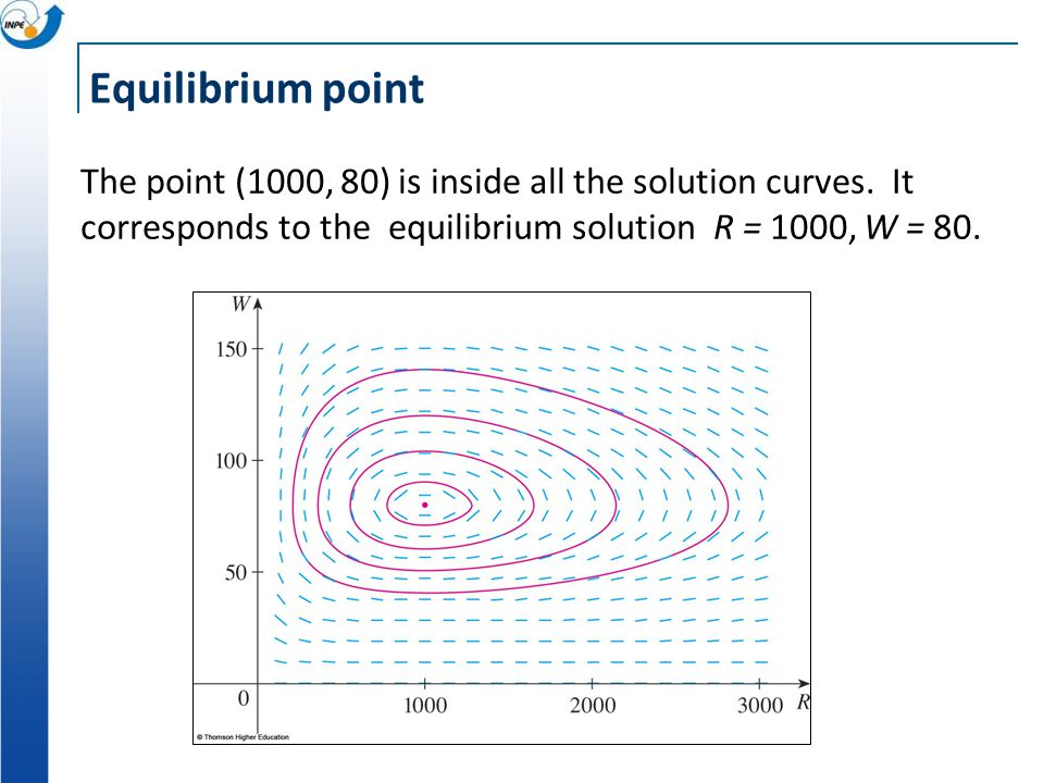Equilibrium point The point (1000, 80) is inside all the solution curves.