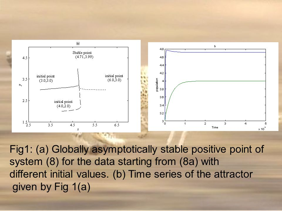 Fig1: (a) Globally asymptotically stable positive point of
