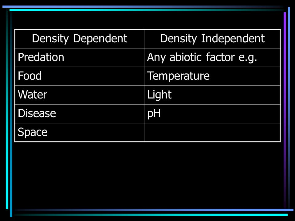 Density Dependent Density Independent. Predation. Any abiotic factor e.g. Food. Temperature. Water.