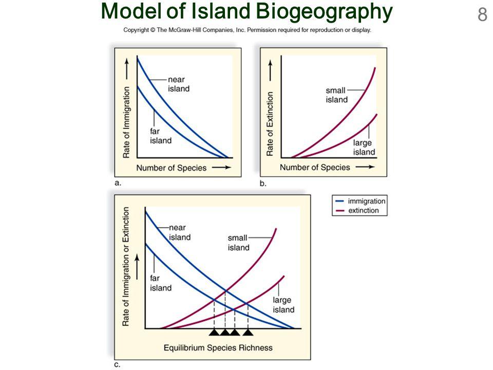 Model of Island Biogeography