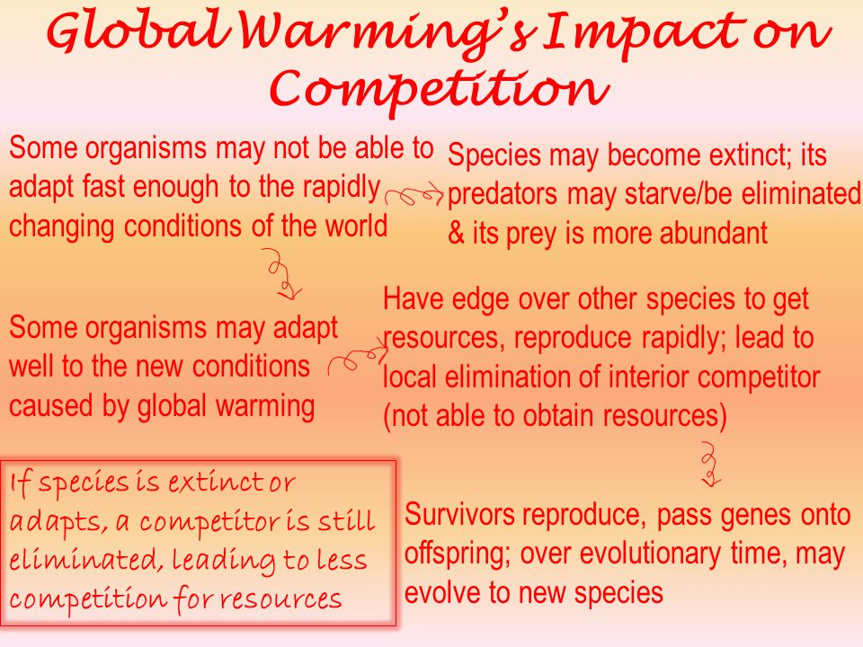 Global Warming's Impact on Competition
