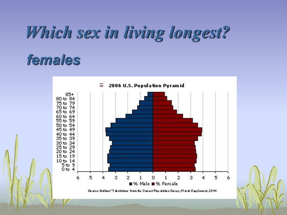 Which sex in living longest