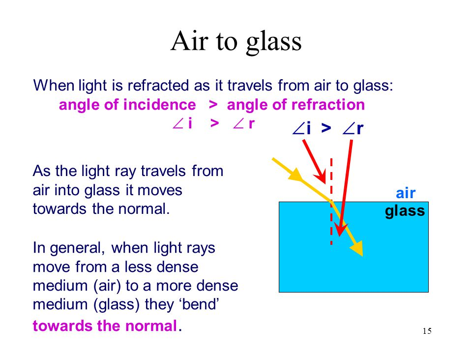 angle of incidence > angle of refraction