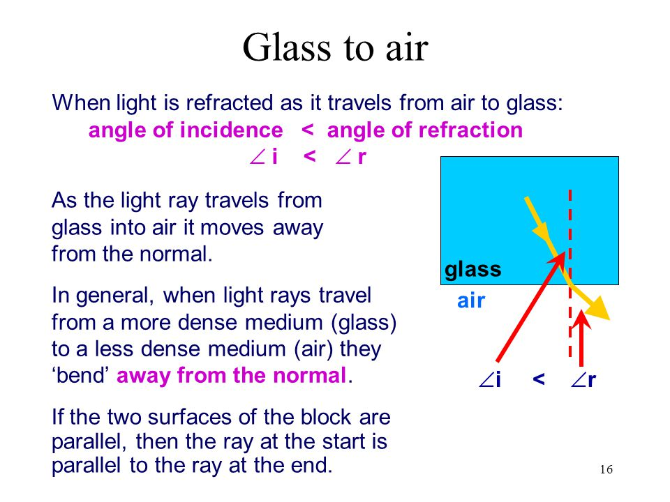 angle of incidence < angle of refraction