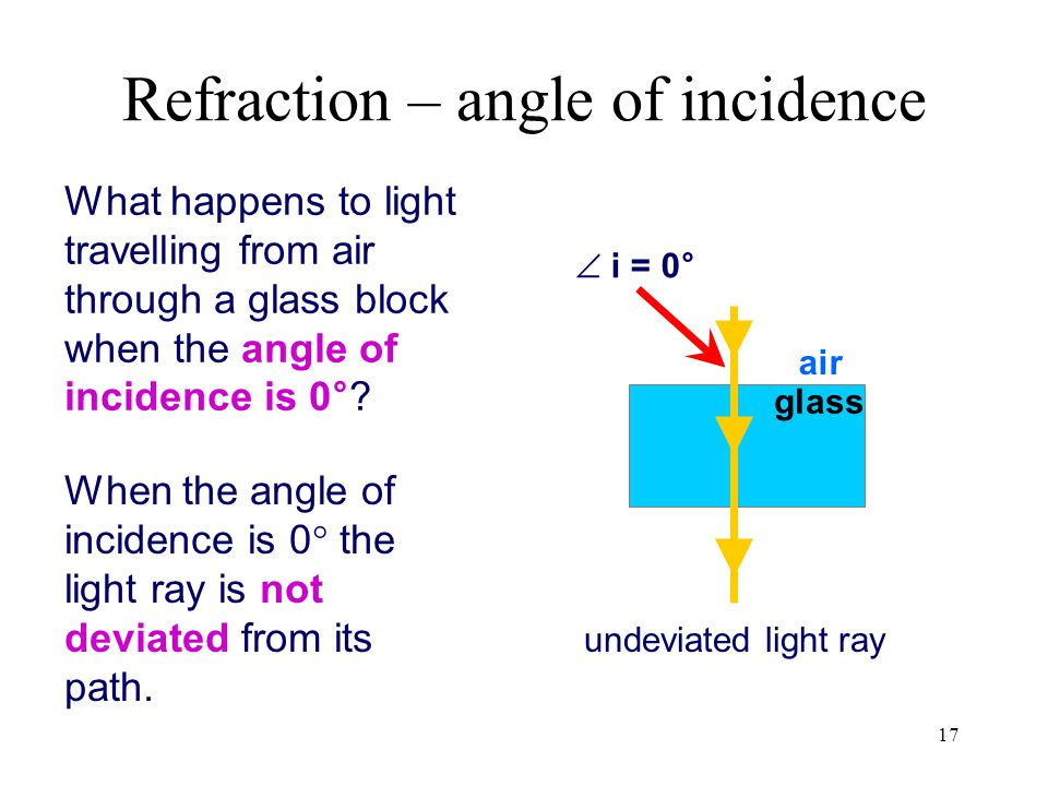 Refraction – angle of incidence