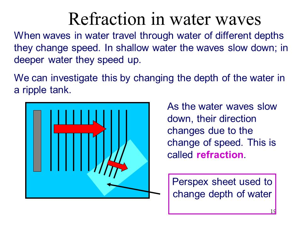 Refraction in water waves