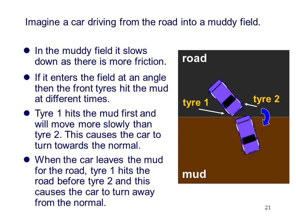 road mud Imagine a car driving from the road into a muddy field.