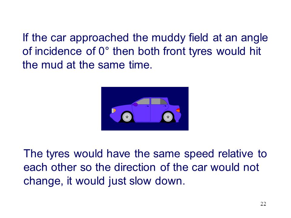 If the car approached the muddy field at an angle of incidence of 0° then both front tyres would hit the mud at the same time.
