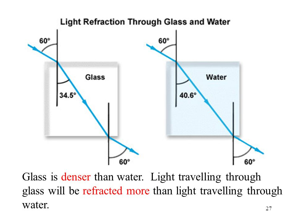 Glass and water Glass is denser than water.