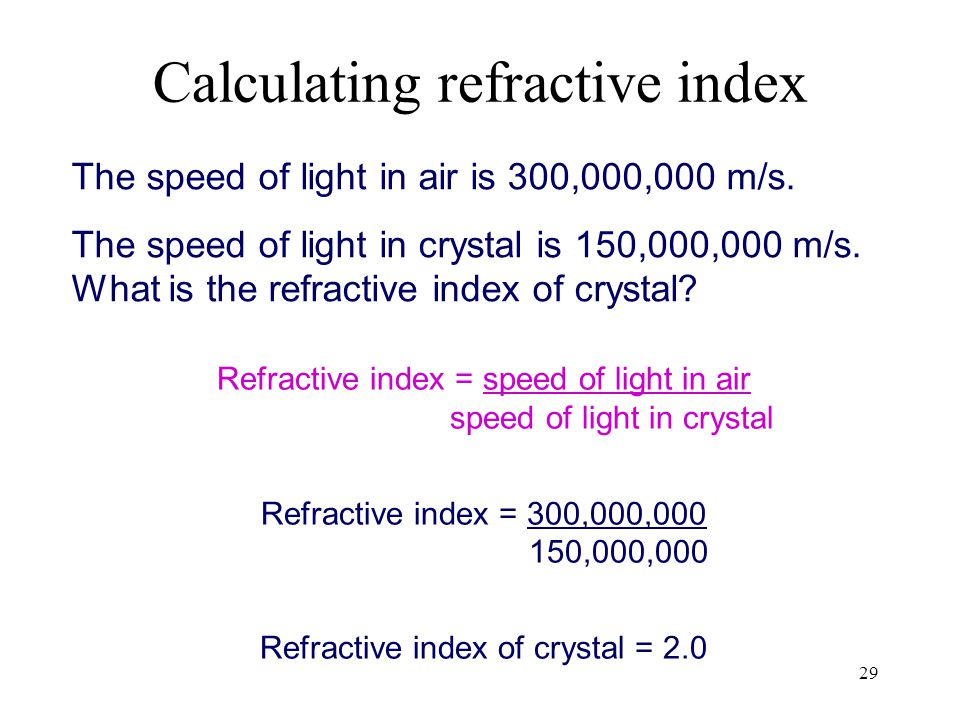 Calculating refractive index