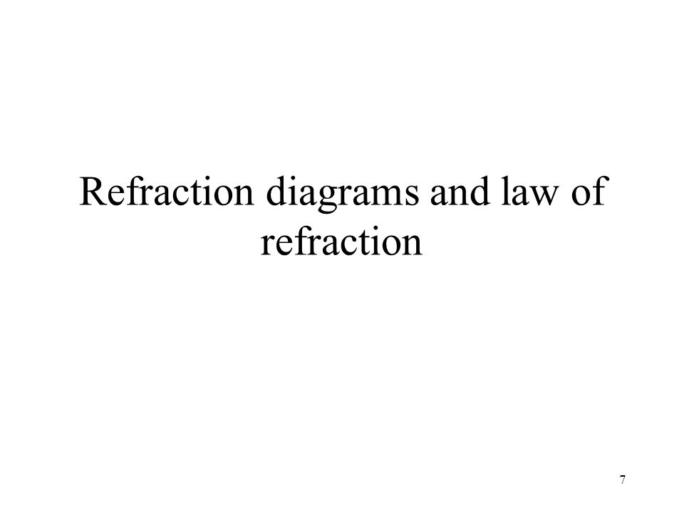 Refraction diagrams and law of refraction
