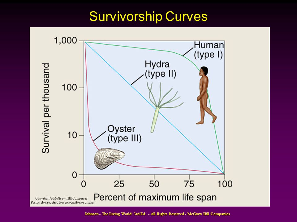 Survivorship Curves Copyright © McGraw-Hill Companies. Permission required for reproduction or display.