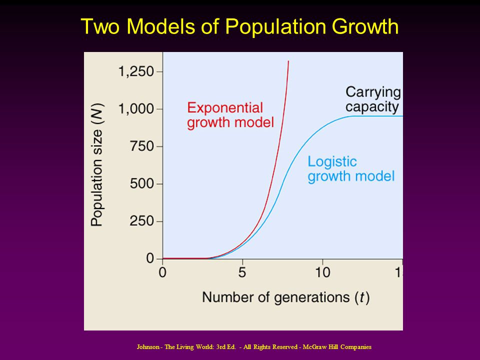 Two Models of Population Growth