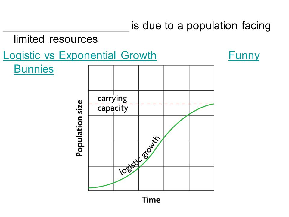 ____________________ is due to a population facing limited resources