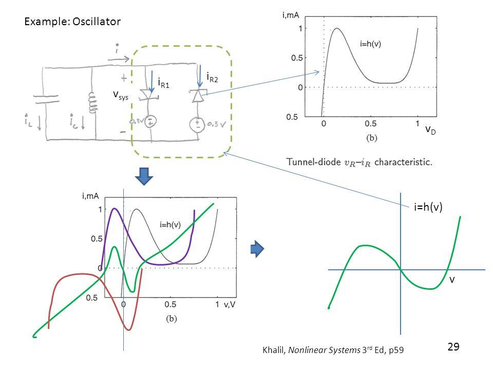 Example: Oscillator iR2 iR1 vsys vD i=h(v) v