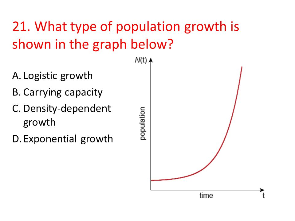 21. What type of population growth is shown in the graph below
