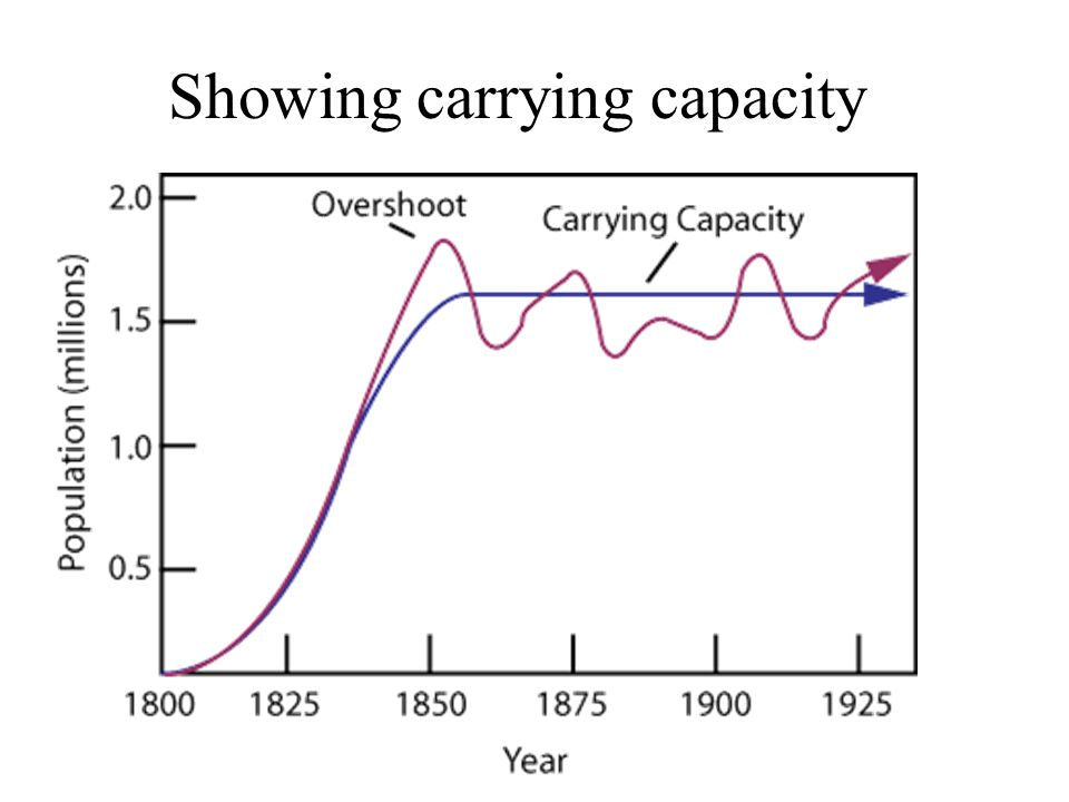 Showing carrying capacity