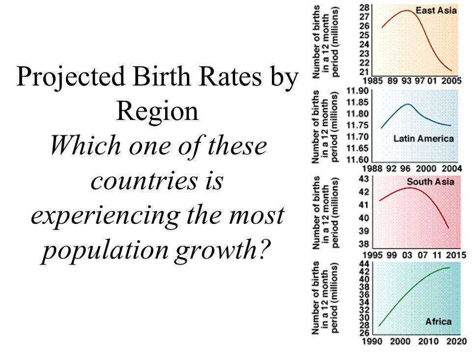 Projected Birth Rates by Region Which one of these countries is experiencing the most population growth