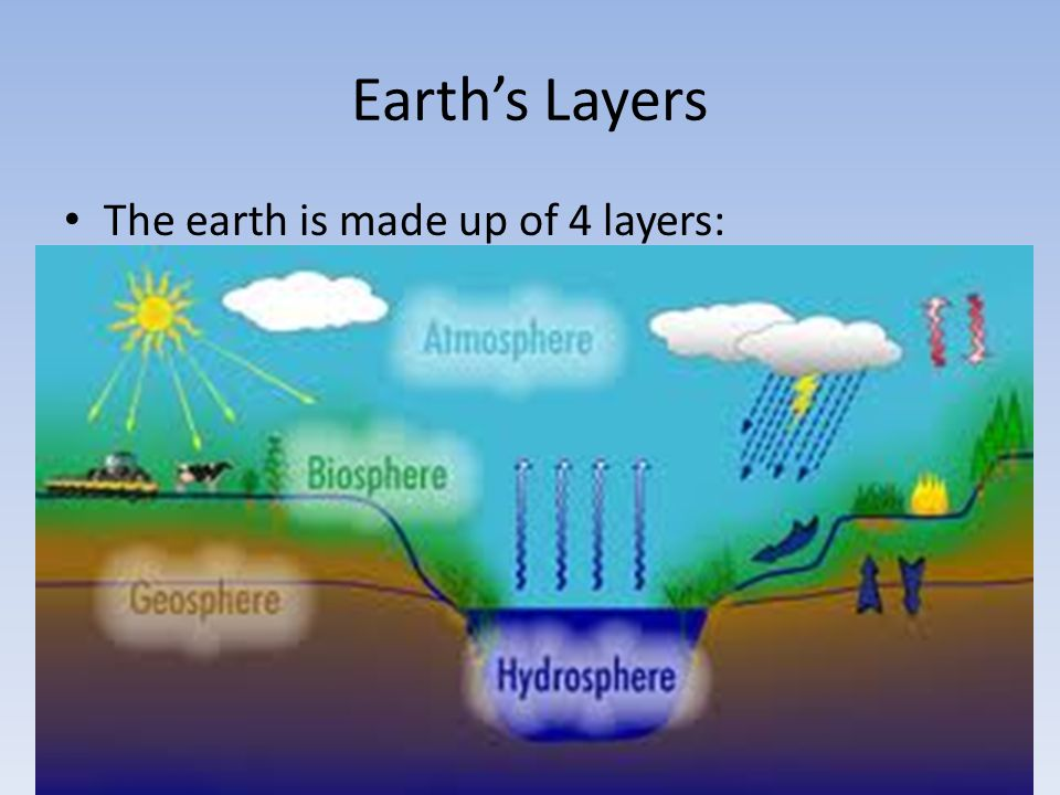 Earth's Layers The earth is made up of 4 layers: Biosphere Atmosphere