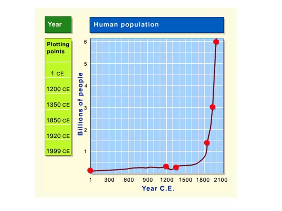 Human Pop Graph