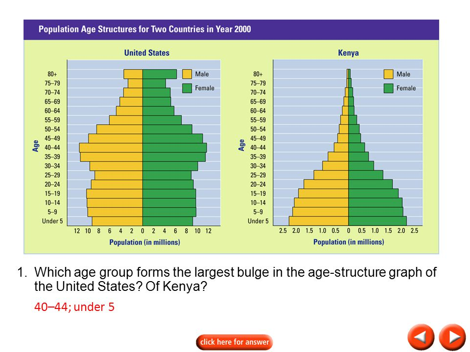 Transparency 35B-2 1. Which age group forms the largest bulge in the age-structure graph of the United States Of Kenya