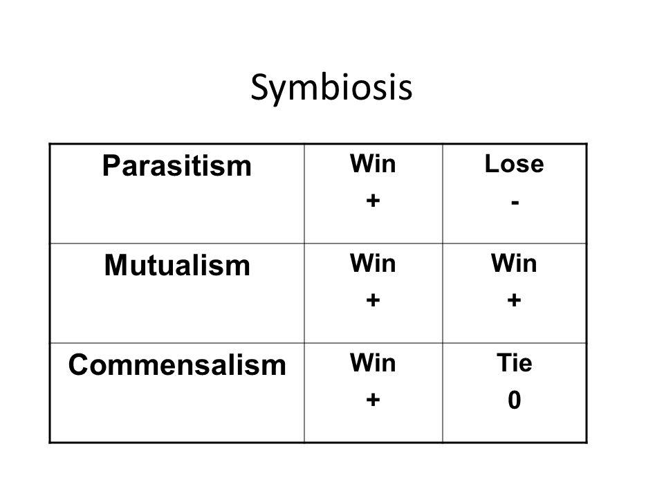 Symbiosis Parasitism Win + Lose - Mutualism Commensalism Tie